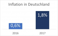 2017: höhere Inflation